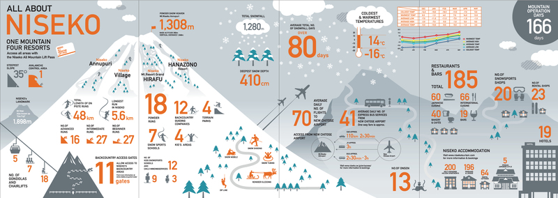 All about Niseko Infographics